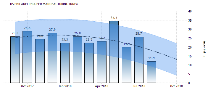US Philadelphis FED Manufacturing Index Oct 2018