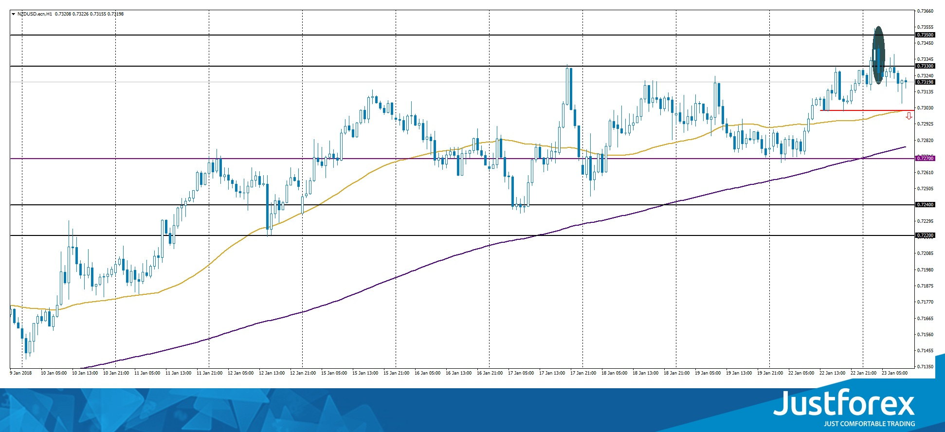 Bearish Engulfing on NZD/USD