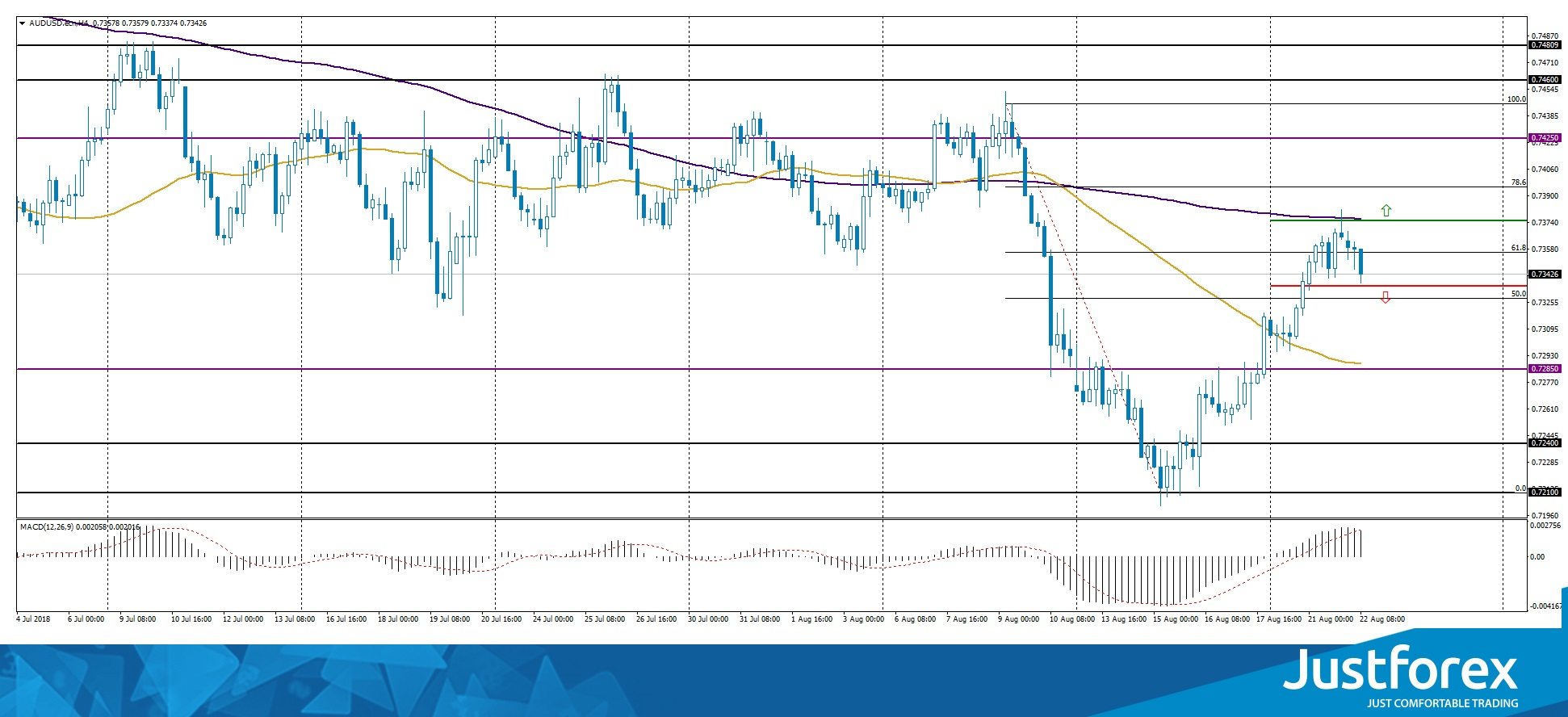 50.0%-61.8% Correction Zone at AUD/USD