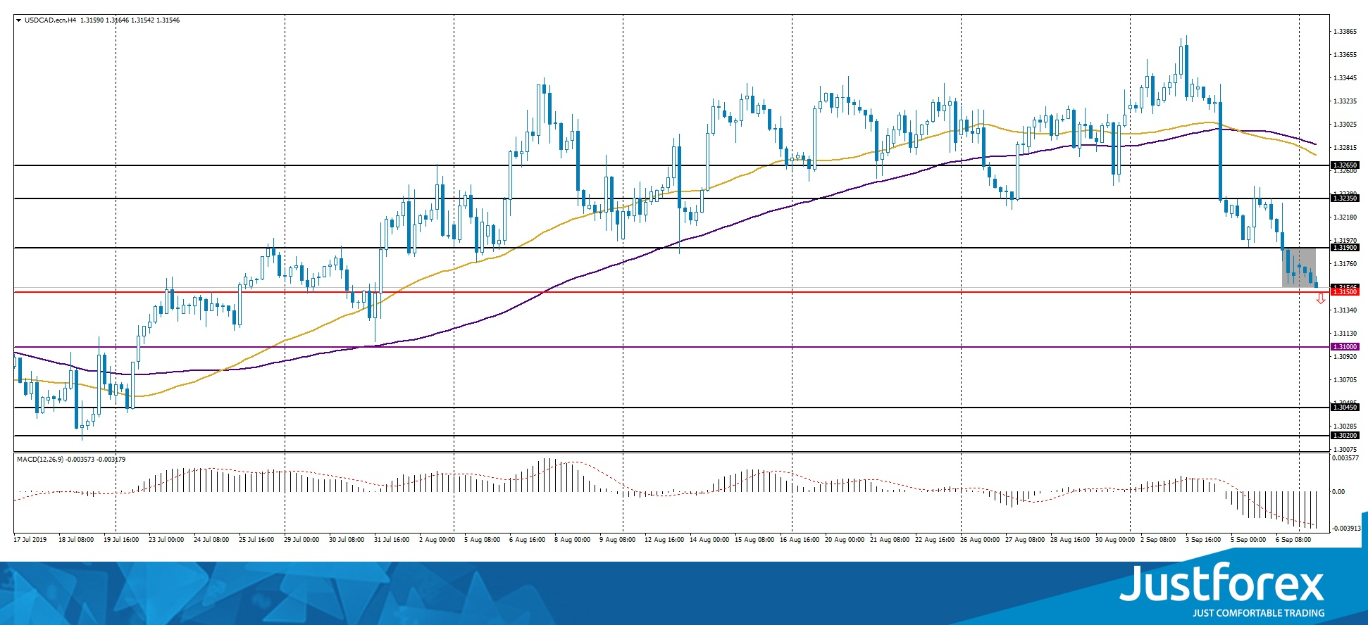 inside-bar-usdcad-2019-09-09