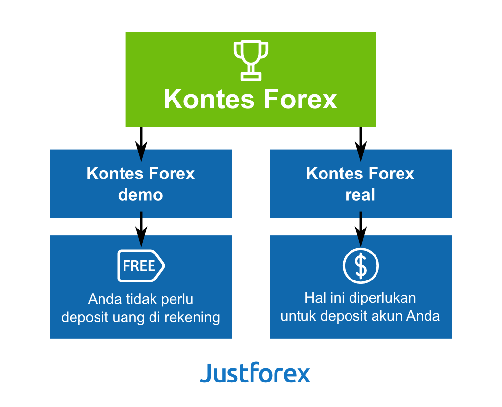 Kontes demo forex