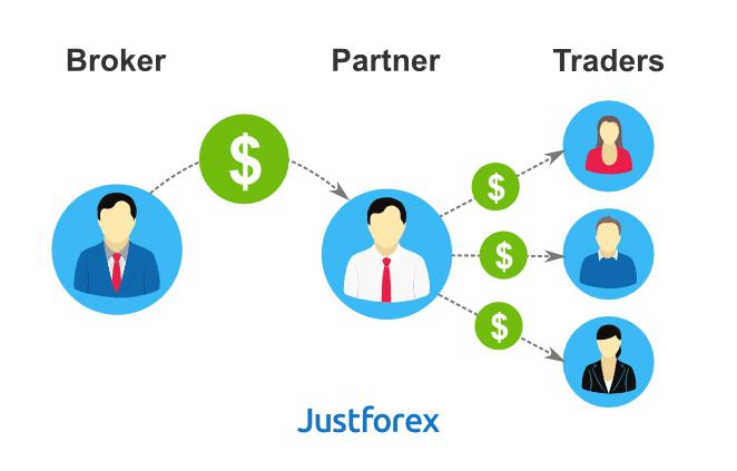 Forex rebate