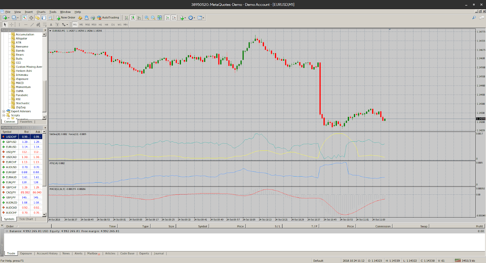 Chart Customizations with Meta Trader 4 on PC